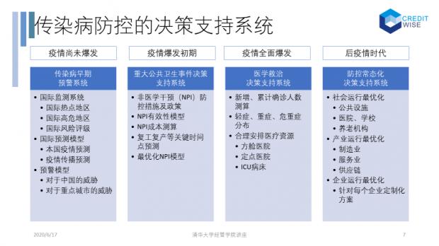 陈剑:全球疫情观察(九):构建新冠风险指数,做好疫情精准防控