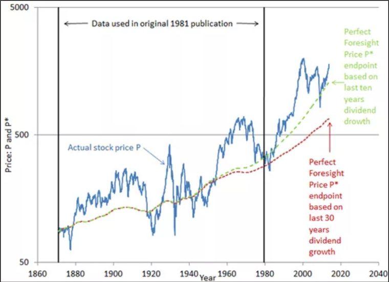 诺奖得主希勒:美国人觉得所有人都在撒谎 这对经济效率非常不利