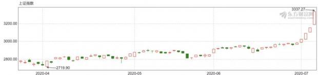 股市5天暴涨超12%,牛市终于轮到中国,高层喜忧参半