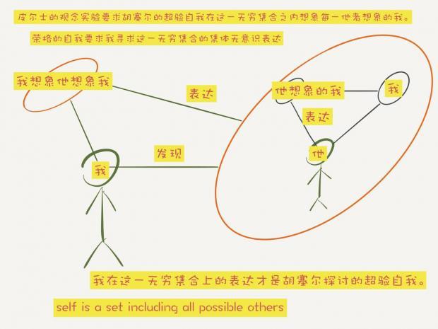 从实数连续性假设到胡塞尔的超验自我