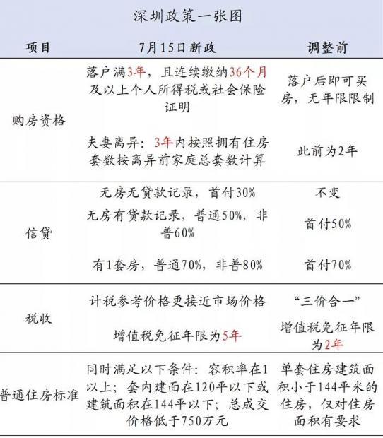 """深圳真要哭了,""""八条""""重磅调控,力度相当于北京""""6成""""!"""