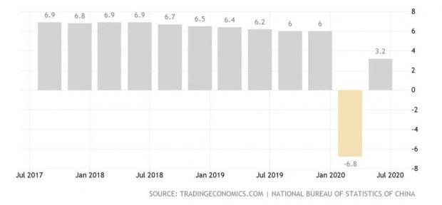 中国上半年GDP超预期好转,股市却大跌,究竟出了什么问题?