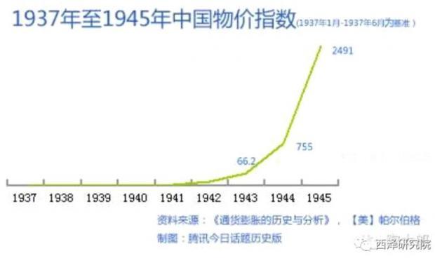 赵建:货币大放水是如何毁灭一个国家的——读张嘉璈先生的《通胀螺旋》