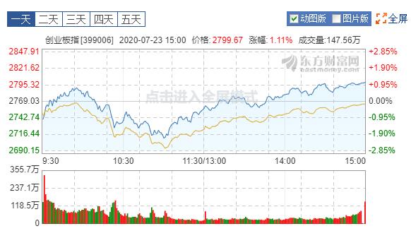 市场对利空利好的反应,很有意思
