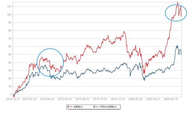 汇总一下这3年A股和中美关系