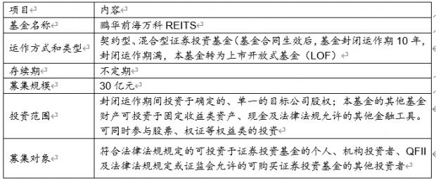 《中国REITs 操作手册 》 连载- XXV