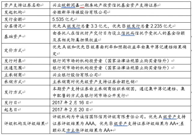 《中国REITs 操作手册 》 连载- XXVI