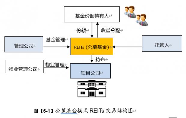 《中国REITs 操作手册 》 连载- XXXI