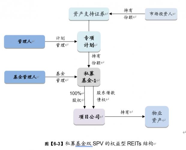 《中国REITs 操作手册 》 连载- XXXII