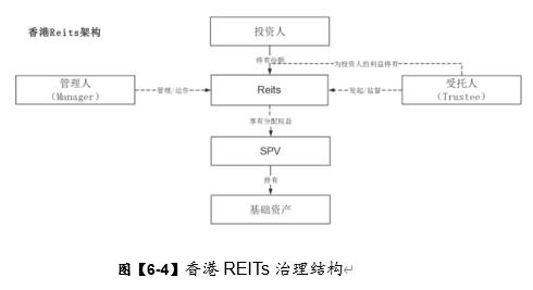 《中国REITs 操作手册 》 连载- XXXIII