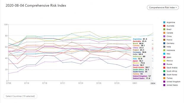 陈剑:全球新冠疫情风险指数研报(二)