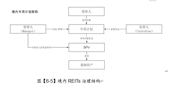 《中国REITs 操作手册 》 连载- XXXV