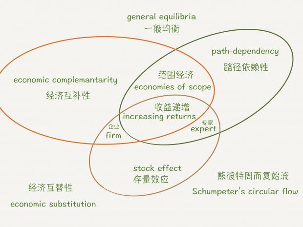 汪丁丁:广义的经济学