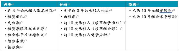 《中国REITs 操作手册 》 连载- XLII