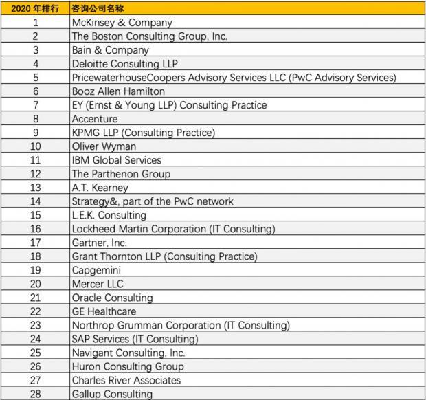 2020 Consulting 50 重磅发布,全球最适合工作的管理咨询公司 50 强解读