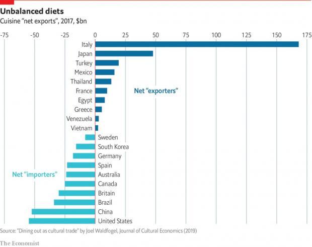 令特朗普抓狂的美食贸易:一个国家的名望,取决于这个国家吃什么菜