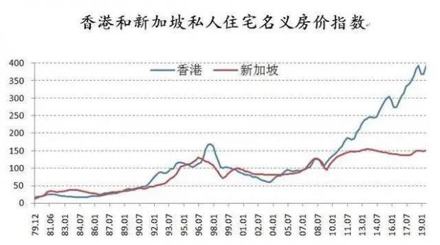 深圳楼市要走新加坡模式,房价会下降吗?