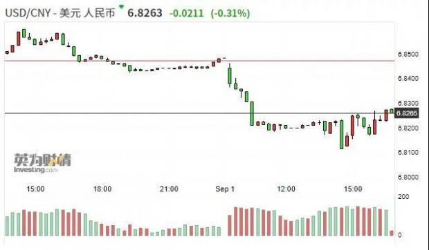 人民币升值逼近6.8关口,发生了什么?