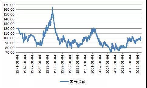 张明   美元指数的未来:充满波动性的不平坦熊市