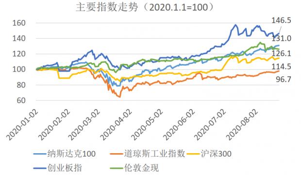 欢迎来到K型世界:2020年资产价格回顾