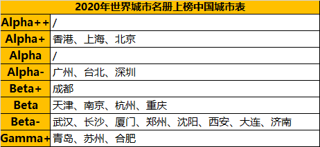 悬了?世界排名剧烈下滑,暴露了杭州最大的短板