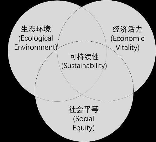可持续性概念,及发展变迁
