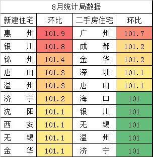 中国房价8月涨的又快了,主要是这些城市领涨!