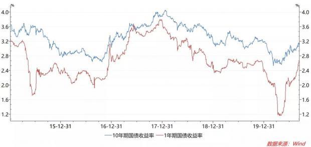 很重要的市场信号