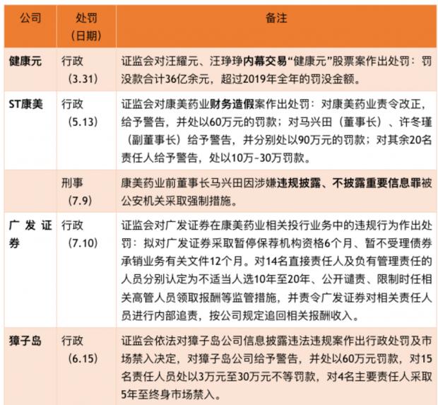 财经纪要(2020.09.16):资本市场违法入刑