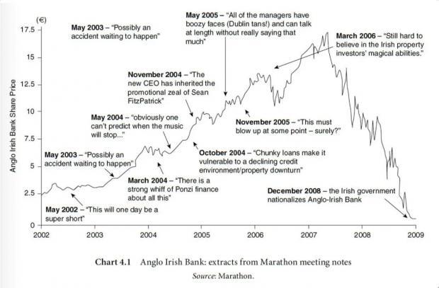 马拉松资本是如何预判2008年全球金融危机的