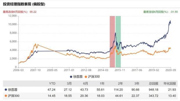 徐荔蓉:任职超10年,复合收益率超20%的长跑老将