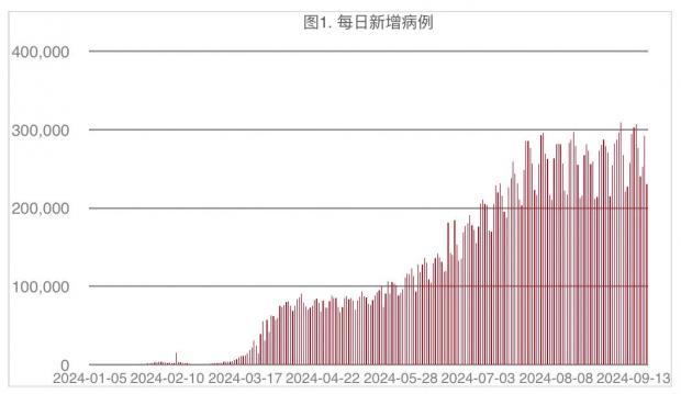 财经纪要(2020.09.21):确诊破3000万,今冬面临考验