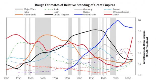 《原则》作者达里奥:中国大周期和货币