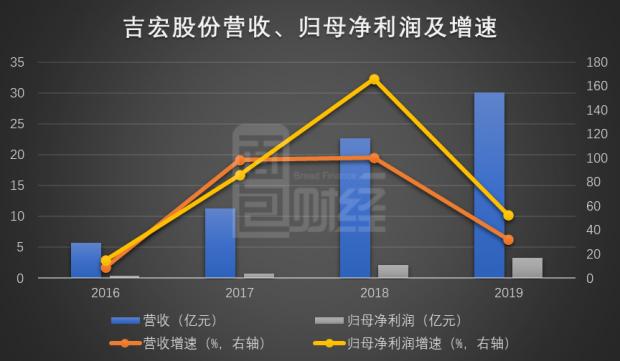 吉宏股份:跨境电商业务驱动业绩增长 股价上涨后股东频减持