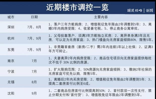 郑州,可能是第一个房价倒下的大城市
