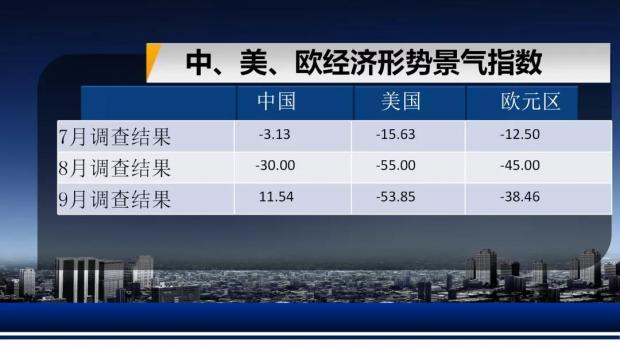 第85期复旦-ZEW经济景气指数解读全文发布!
