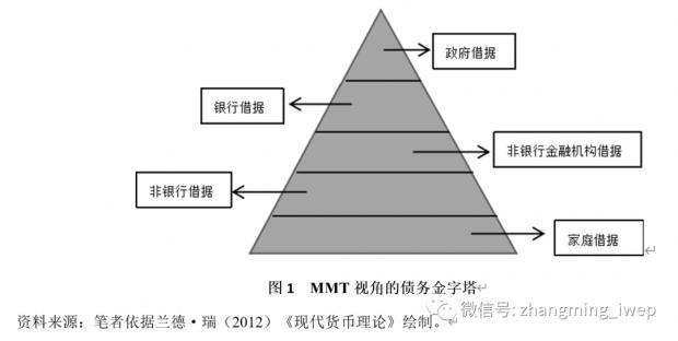 张明、刘瑶   现代货币理论:现状、实践、争议与未来