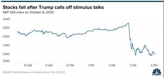 美股市场的意外利空