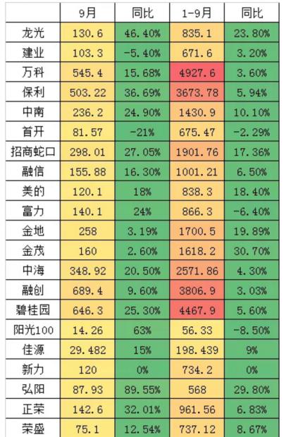 """2020年金九银十的中国楼市""""热销""""会持续吗?"""