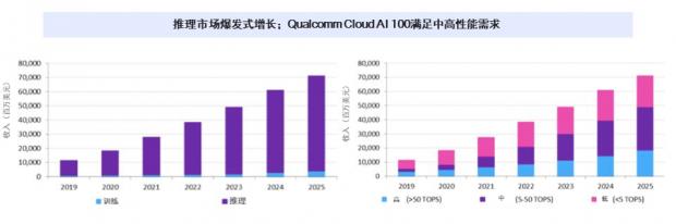 高通宣布交付Cloud AI 100加速器,改变AI市场竞争格局