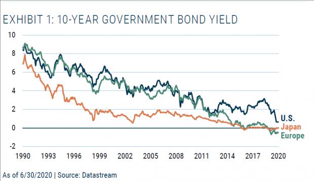 GMO二季报:国债的红利结束,我们该怎么办