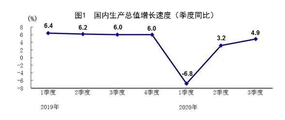 三季度的经济数据太意外了!