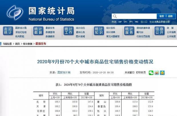 """统计局官方数据:75%的城市房价在""""金9""""涨了"""
