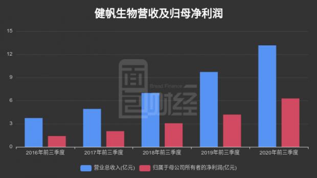 【财报智读】健帆生物:2020年前三季度总收入13.15亿元