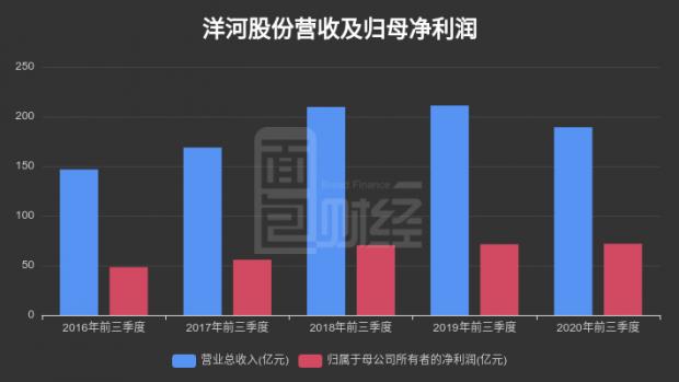 【财报智读】洋河股份:2020年前三季度归母净利润同比增长0.55%