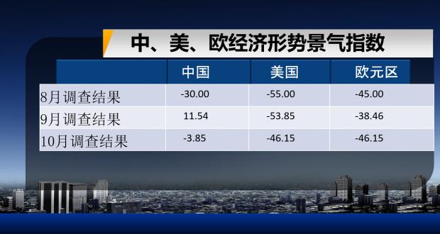 第86期复旦-ZEW经济景气指数解读全文发布!