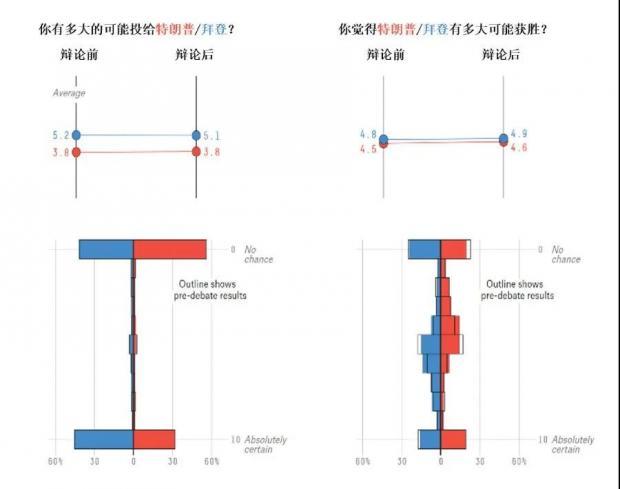 """最新选情速递: 民调两极化愈演愈烈,大选结果或将""""迟到"""""""