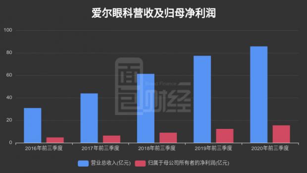 【财报智读】爱尔眼科:2020年前三季度营业总收入85.65亿元