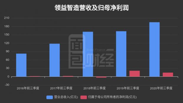 【财报智读】领益智造:第三季度归母净利润同比下降17.73%