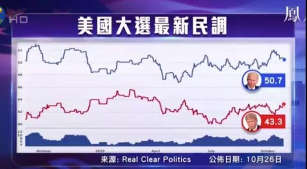 相信我,特朗普连任机会只剩下5%,中美关系的分水岭到了!